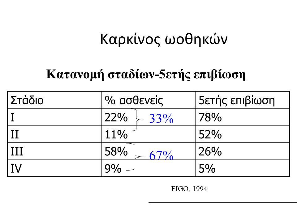 Καρκίνος ωοθηκών Στάδιο% ασθενείς5ετής επιβίωση Ι22%78% ΙΙ11%52% ΙΙΙ58%26% ΙVΙV9%5% 33% 67% Κατανομή σταδίων-5ετής επιβίωση FIGO, 1994