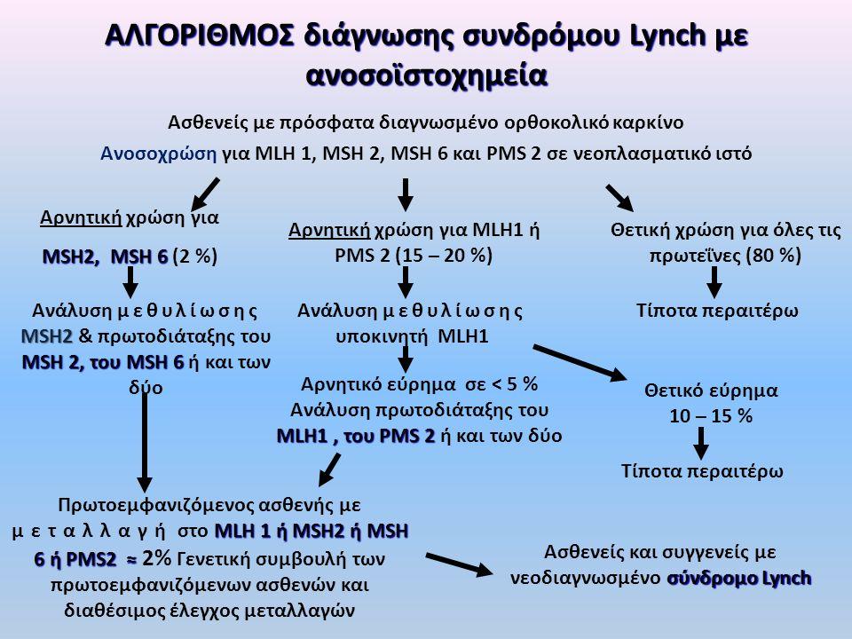 ΑΛΓΟΡΙΘΜΟΣ διάγνωσης συνδρόμου Lynch με ανοσοϊστοχημεία Ασθενείς με πρόσφατα διαγνωσμένο ορθοκολικό καρκίνο Ανοσοχρώση για MLH 1, MSH 2, MSH 6 και PMS 2 σε νεοπλασματικό ιστό Αρνητική χρώση για MSH2, MSH 6 MSH2, MSH 6 (2 %) Αρνητική χρώση για MLH1 ή PMS 2 (15 – 20 %) Θετική χρώση για όλες τις πρωτεΐνες (80 %) Ανάλυση μεθυλίωσης υποκινητή MLH1 Τίποτα περαιτέρω MSH2 MSH 2, του MSH 6 Ανάλυση μεθυλίωσης MSH2 & πρωτοδιάταξης του MSH 2, του MSH 6 ή και των δύο MLH1, του PMS 2 Αρνητικό εύρημα σε < 5 % Ανάλυση πρωτοδιάταξης του MLH1, του PMS 2 ή και των δύο Θετικό εύρημα 10 – 15 % Τίποτα περαιτέρω MLH 1 ή MSH2 ή MSH 6 ή PMS2 ≈ Πρωτοεμφανιζόμενος ασθενής με μεταλλαγή στο MLH 1 ή MSH2 ή MSH 6 ή PMS2 ≈ 2% Γενετική συμβουλή των πρωτοεμφανιζόμενων ασθενών και διαθέσιμος έλεγχος μεταλλαγών σύνδρομο Lynch Ασθενείς και συγγενείς με νεοδιαγνωσμένο σύνδρομο Lynch