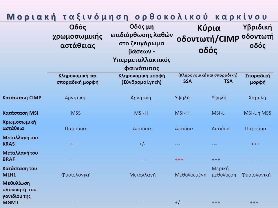 Διαφοροδιάγνωση οντοτήτων σε ασθενείς με <100 ορθοκολικούς αδενωματώδεις πολύποδες AFAP AFAP: προσβολή θόλου του στομάχου, έλεγχος γαμετικών μεταλλαγών σε συγκεκριμένα σημεία του γονιδίου APC,παρερμηνεύσιμου τύπου (ΔΔ από σύνδρομο Lynch).