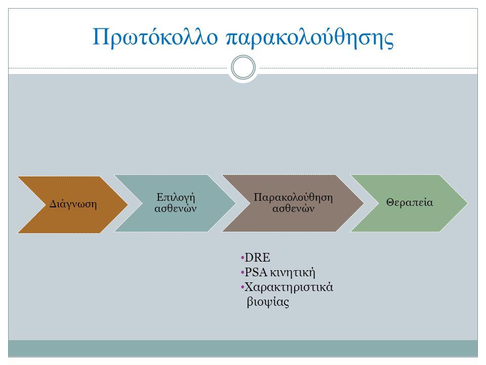 Πρωτόκολλο παρακολούθησης Διάγνωση Επιλογή ασθενών Παρακολούθηση ασθενών Θεραπεία DRE PSA κινητική Χαρακτηριστικά βιοψίας