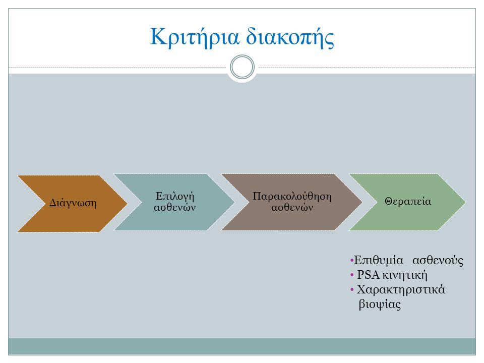 Κριτήρια διακοπής Διάγνωση Επιλογή ασθενών Παρακολούθηση ασθενών Θεραπεία Επιθυμία ασθενούς PSA κινητική Χαρακτηριστικά βιοψίας