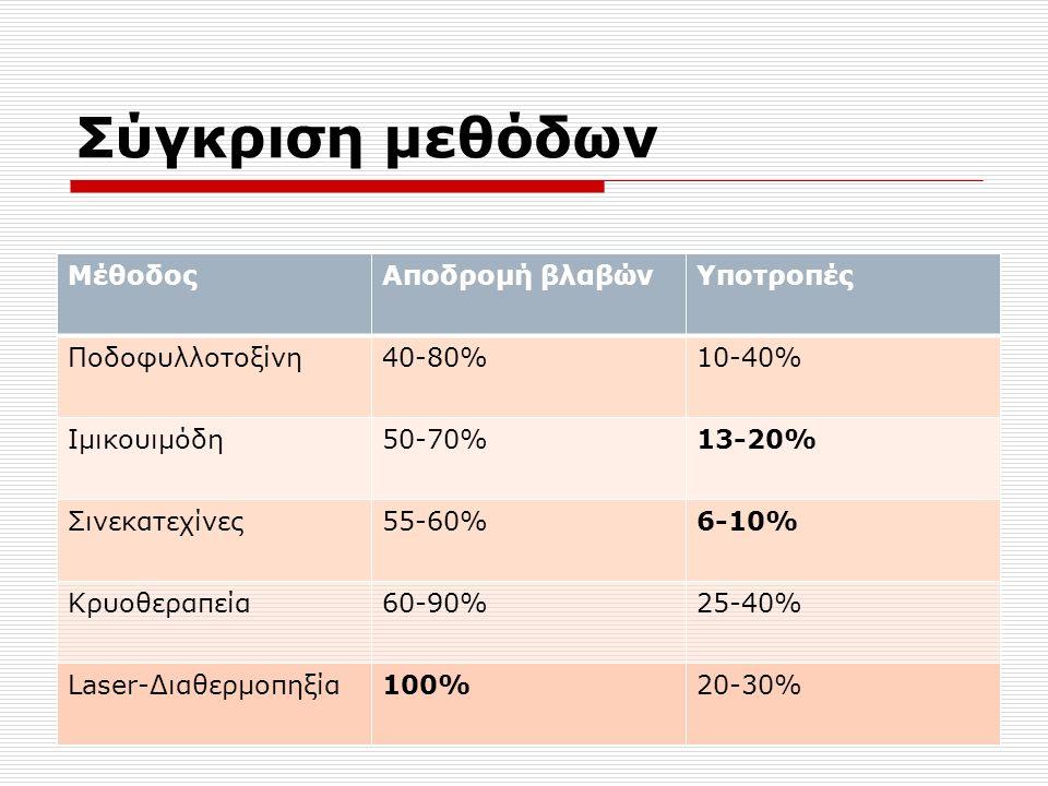 Σύγκριση μεθόδων ΜέθοδοςΑποδρομή βλαβώνΥποτροπές Ποδοφυλλοτοξίνη40-80%10-40% Ιμικουιμόδη50-70%13-20% Σινεκατεχίνες55-60%6-10% Κρυοθεραπεία60-90%25-40% Laser-Διαθερμοπηξία100%20-30%