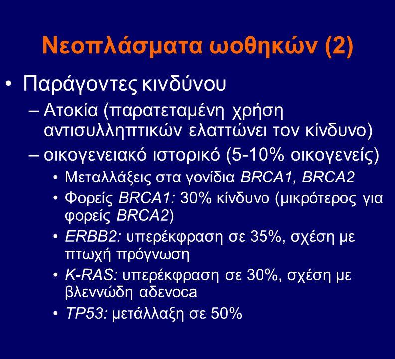 Νεοπλάσματα ωοθηκών (2) Παράγοντες κινδύνου –Ατοκία (παρατεταμένη χρήση αντισυλληπτικών ελαττώνει τον κίνδυνο) –οικογενειακό ιστορικό (5-10% οικογενεί