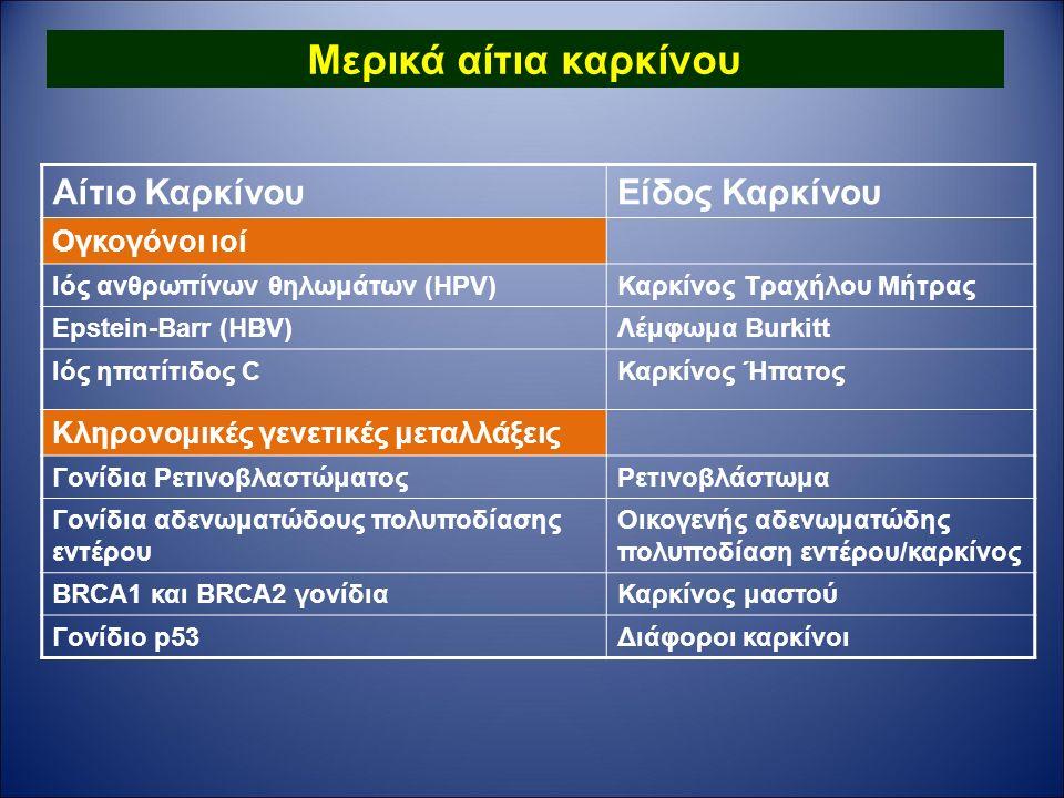 Μερικά αίτια καρκίνου Αίτιο ΚαρκίνουΕίδος Καρκίνου Ογκογόνοι ιοί Ιός ανθρωπίνων θηλωμάτων (HPV)Καρκίνος Τραχήλου Μήτρας Epstein-Barr (HBV)Λέμφωμα Burkitt Ιός ηπατίτιδος CΚαρκίνος Ήπατος Κληρονομικές γενετικές μεταλλάξεις Γονίδια ΡετινοβλαστώματοςΡετινοβλάστωμα Γονίδια αδενωματώδους πολυποδίασης εντέρου Οικογενής αδενωματώδης πολυποδίαση εντέρου/καρκίνος BRCA1 και BRCA2 γονίδιαΚαρκίνος μαστού Γονίδιο p53Διάφοροι καρκίνοι