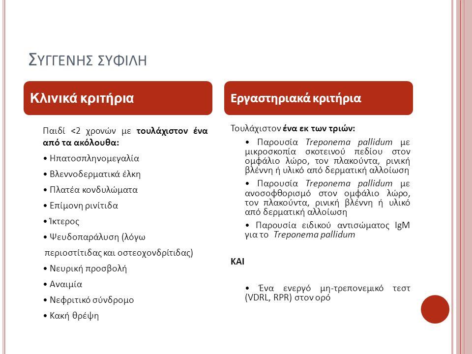 Σ ΥΓΓΕΝΗΣ ΣΥΦΙΛΗ Παιδί <2 χρονών με τουλάχιστον ένα από τα ακόλουθα: Ηπατοσπληνομεγαλία Βλεννοδερματικά έλκη Πλατέα κονδυλώματα Επίμονη ρινίτιδα Ίκτερος Ψευδοπαράλυση (λόγω περιοστίτιδας και οστεοχονδρίτιδας) Νευρική προσβολή Αναιμία Νεφριτικό σύνδρομο Κακή θρέψη Τουλάχιστον ένα εκ των τριών: Παρουσία Treponema pallidum με μικροσκοπία σκοτεινού πεδίου στον ομφάλιο λώρο, τον πλακούντα, ρινική βλέννη ή υλικό από δερματική αλλοίωση Παρουσία Treponema pallidum με ανοσοφθορισμό στον ομφάλιο λώρο, τον πλακούντα, ρινική βλέννη ή υλικό από δερματική αλλοίωση Παρουσία ειδικού αντισώματος IgM για το Treponema pallidum ΚΑΙ Ένα ενεργό μη-τρεπονεμικό τεστ (VDRL, RPR) στον ορό Κλινικά κριτήρια Εργαστηριακά κριτήρια