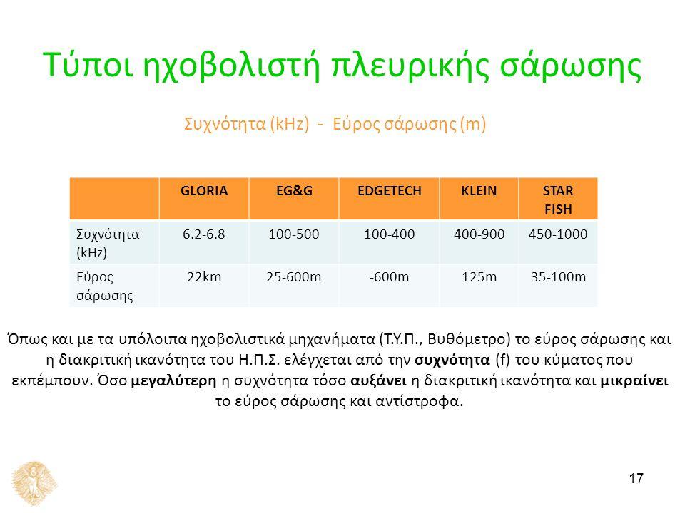 17 Τύποι ηχοβολιστή πλευρικής σάρωσης GLORIAEG&GEDGETECHKLEINSTAR FISH Συχνότητα (kHz) 6.2-6.8100-500100-400400-900450-1000 Εύρος σάρωσης 22km25-600m-600m125m35-100m Συχνότητα (kHz) - Εύρος σάρωσης (m) Όπως και με τα υπόλοιπα ηχοβολιστικά μηχανήματα (Τ.Υ.Π., Βυθόμετρο) το εύρος σάρωσης και η διακριτική ικανότητα του Η.Π.Σ.