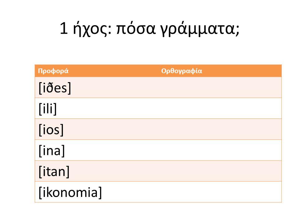 1 ήχος: πόσα γράμματα; ΠροφοράΟρθογραφία [iðes] [ili] [ios] [ina] [itan] [ikonomia]