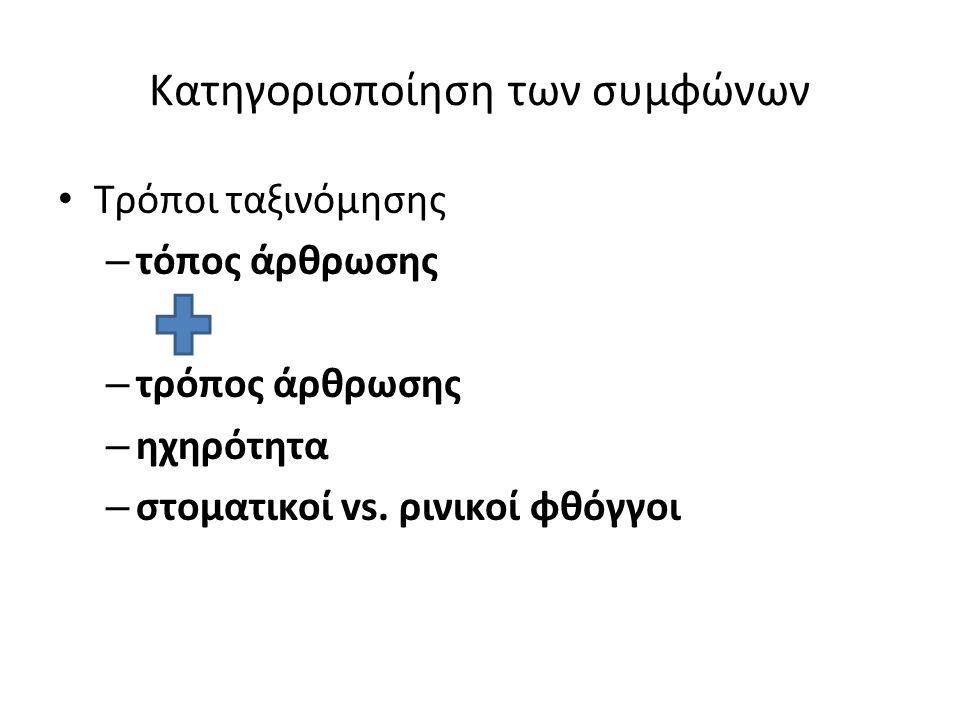 Κατηγοριοποίηση των συμφώνων Τρόποι ταξινόμησης – τόπος άρθρωσης – τρόπος άρθρωσης – ηχηρότητα – στοματικοί vs.
