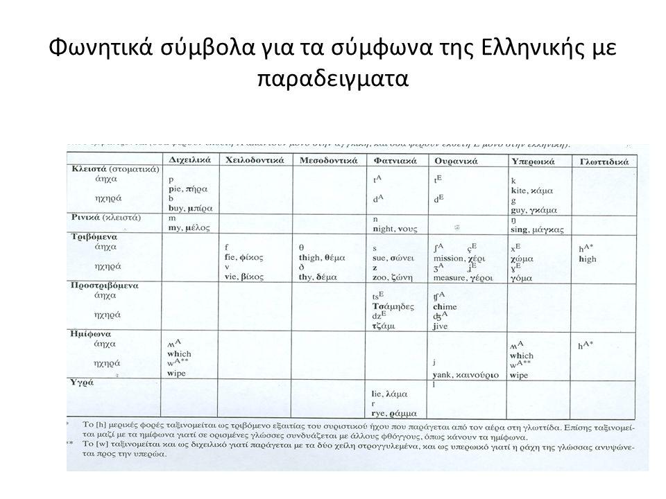 Φωνητικά σύμβολα για τα σύμφωνα της Ελληνικής με παραδειγματα