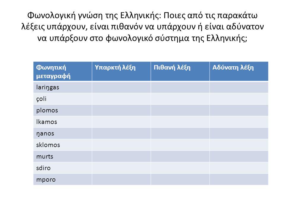 Φωνολογική γνώση της Ελληνικής: Ποιες από τις παρακάτω λέξεις υπάρχουν, είναι πιθανόν να υπάρχουν ή είναι αδύνατον να υπάρξουν στο φωνολογικό σύστημα της Ελληνικής; Φωνητική μεταγραφή Υπαρκτή λέξηΠιθανή λέξηΑδύνατη λέξη lariŋgas çoli plomos lkamos ŋanos sklomos murts sdiro mporo