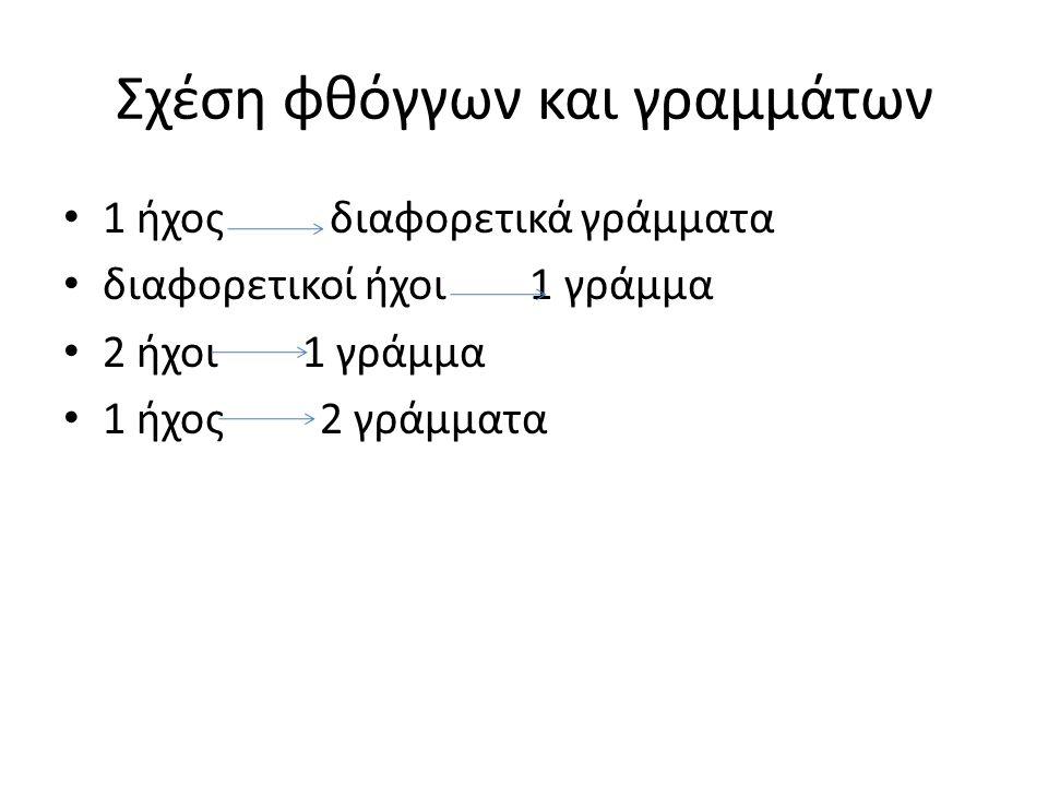Σχέση φθόγγων και γραμμάτων 1 ήχος διαφορετικά γράμματα διαφορετικοί ήχοι 1 γράμμα 2 ήχοι 1 γράμμα 1 ήχος 2 γράμματα