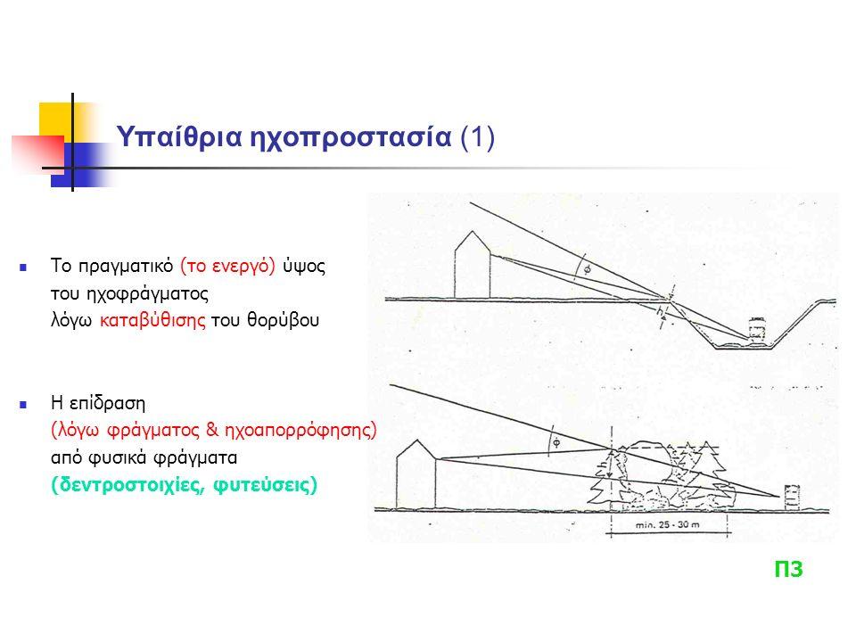 Υπαίθρια ηχοπροστασία (1) Το πραγματικό (το ενεργό) ύψος του ηχοφράγματος λόγω καταβύθισης του θορύβου Η επίδραση (λόγω φράγματος & ηχοαπορρόφησης) από φυσικά φράγματα (δεντροστοιχίες, φυτεύσεις) Π3
