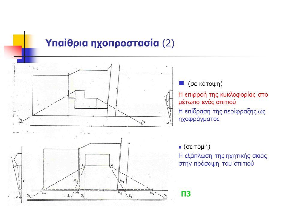 (σε κάτοψη) Η επιρροή της κυκλοφορίας στο μέτωπο ενός σπιτιού Η επίδραση της περίφραξης ως ηχοφράγματος (σε τομή) Η εξάπλωση της ηχητικής σκιάς στην π