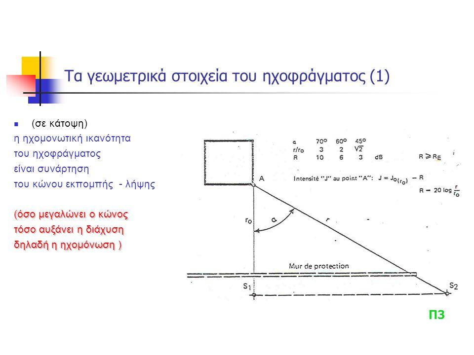 Τα γεωμετρικά στοιχεία του ηχοφράγματος (1) (σε κάτοψη) η ηχομονωτική ικανότητα του ηχοφράγματος είναι συνάρτηση του κώνου εκπομπής - λήψης (όσο μεγαλώνει ο κώνος τόσο αυξάνει η διάχυση δηλαδή η ηχομόνωση ) Π3