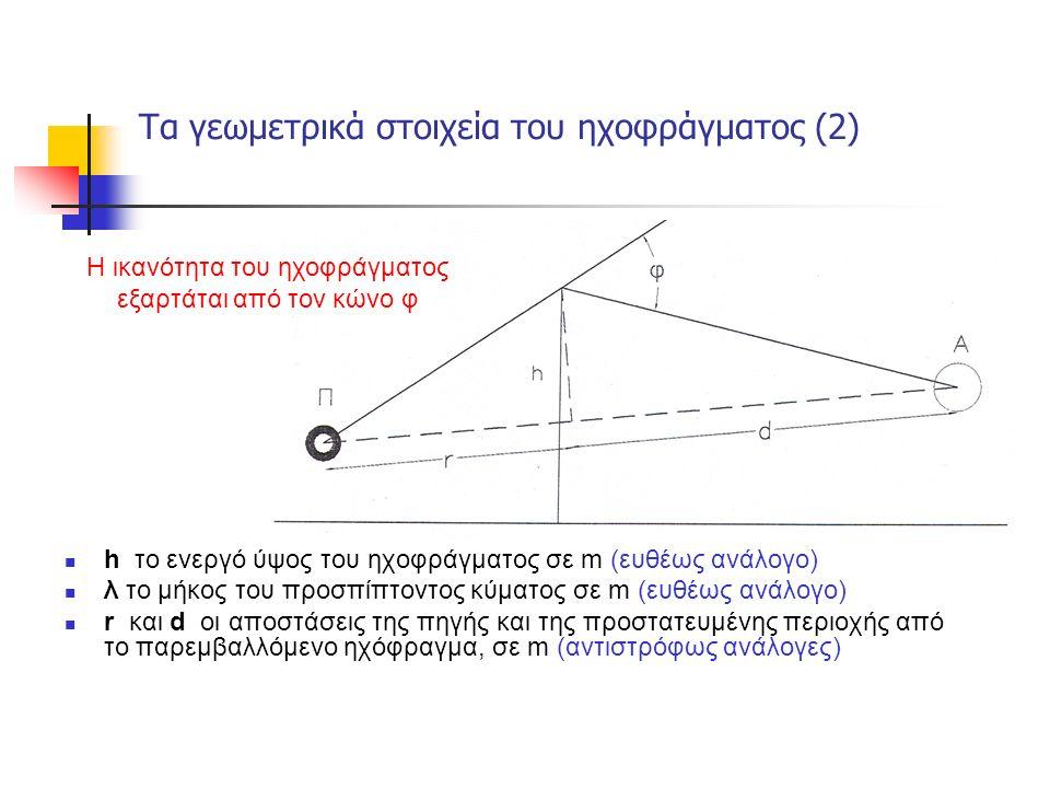 Τα γεωμετρικά στοιχεία του ηχοφράγματος (2) h το ενεργό ύψος του ηχοφράγματος σε m (ευθέως ανάλογο) λ το μήκος του προσπίπτοντος κύματος σε m (ευθέως ανάλογο) r και d οι αποστάσεις της πηγής και της προστατευμένης περιοχής από το παρεμβαλλόμενο ηχόφραγμα, σε m (αντιστρόφως ανάλογες) Η ικανότητα του ηχοφράγματος εξαρτάται από τον κώνο φ
