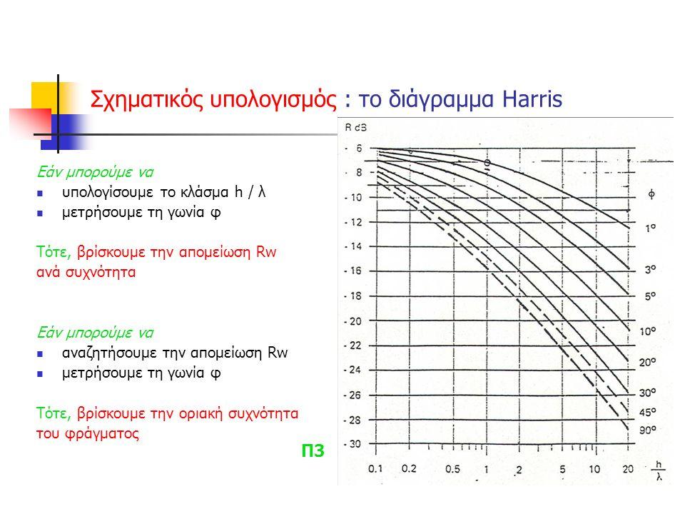Σχηματικός υπολογισμός : τo διάγραμμα Harris Εάν μπορούμε να υπολογίσουμε το κλάσμα h / λ μετρήσουμε τη γωνία φ Τότε, βρίσκουμε την απομείωση Rw ανά συχνότητα Εάν μπορούμε να αναζητήσουμε την απομείωση Rw μετρήσουμε τη γωνία φ Τότε, βρίσκουμε την οριακή συχνότητα του φράγματος Π3