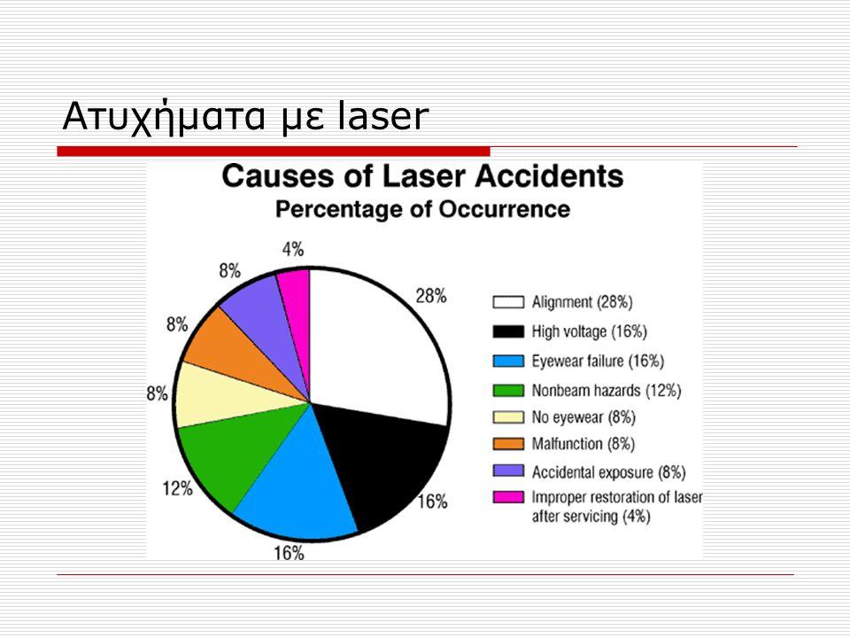 Ατυχήματα με laser