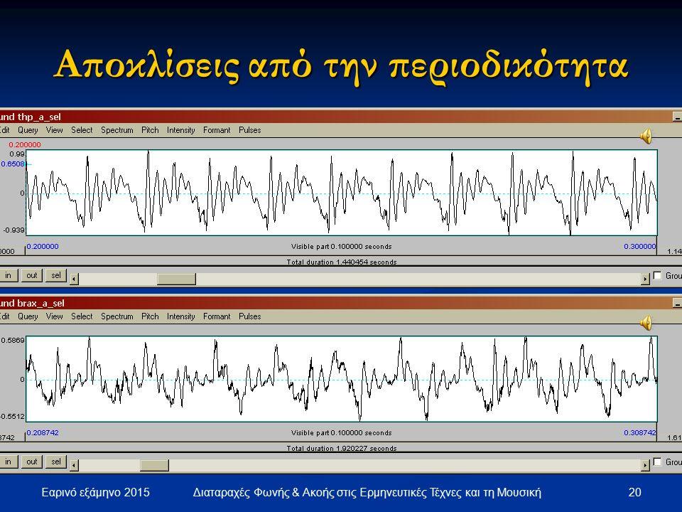 Εαρινό εξάμηνο 2015 19Διαταραχές Φωνής & Ακοής στις Ερμηνευτικές Τέχνες και τη Μουσική Αποκλίσεις από την περιοδικότητα