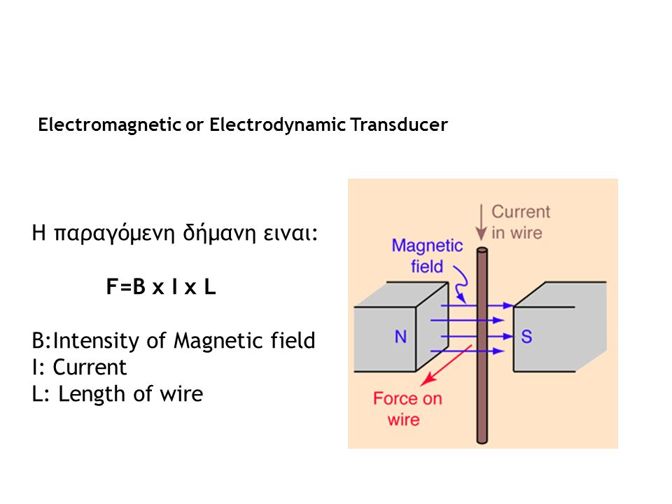 Electromagnetic or Electrodynamic Transducer Η παραγόμενη δήμανη ειναι: F=B x I x L B:Intensity of Magnetic field I: Current L: Length of wire