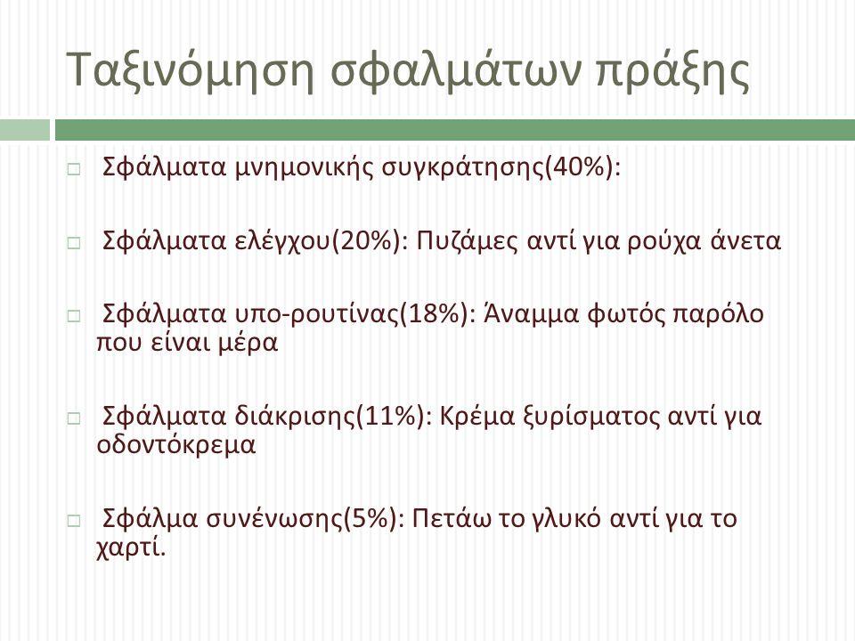 Ταξινόμηση σφαλμάτων πράξης  Σφάλματα μνημονικής συγκράτησης (40%):  Σφάλματα ελέγχου (20%): Πυζάμες αντί για ρούχα άνετα  Σφάλματα υπο - ρουτίνας (18%): Άναμμα φωτός παρόλο που είναι μέρα  Σφάλματα διάκρισης (11%): Κρέμα ξυρίσματος αντί για οδοντόκρεμα  Σφάλμα συνένωσης (5%): Πετάω το γλυκό αντί για το χαρτί.