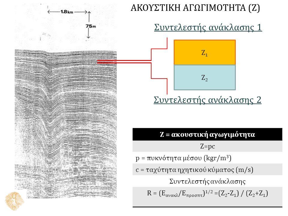 Z1Z1 Z2Z2 Z = ακουστική αγωγιμότητα Z=pc p = πυκνότητα μέσου (kgr/m 3 ) c = ταχύτητα ηχητικού κύματος (m/s) Συντελεστής ανάκλασης R = (E ανακλ /Ε προσπτ ) 1/2 =(Z 2 -Z 1 ) / (Z 2 +Z 1 ) Συντελεστής ανάκλασης 1 Συντελεστής ανάκλασης 2 ΑΚΟΥΣΤΙΚΗ ΑΓΩΓΙΜΟΤΗΤΑ (Z)