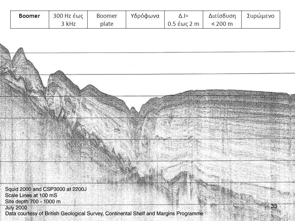 Boomer300 Hz έως 3 kHz Boomer plate ΥδρόφωναΔ.Ι= 0.5 έως 2 m Διείσδυση < 200 m Συρώμενο 33