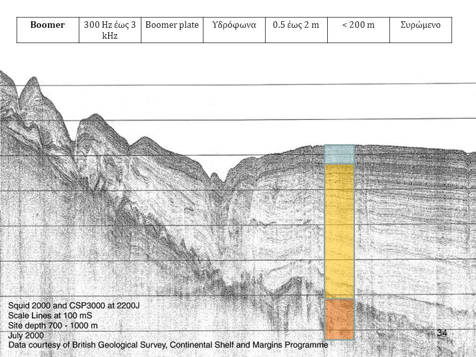 Boomer300 Hz έως 3 kHz Boomer plateΥδρόφωνα0.5 έως 2 m< 200 mΣυρώμενο 34