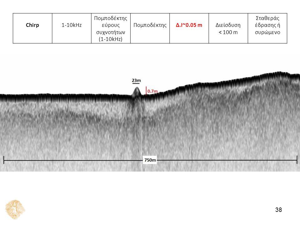 Chirp1-10kHz Πομποδέκτης εύρους συχνοτήτων (1-10kHz) ΠομποδέκτηςΔ.Ι~0.05 mΔιείσδυση < 100 m Σταθεράς έδρασης ή συρώμενο 38