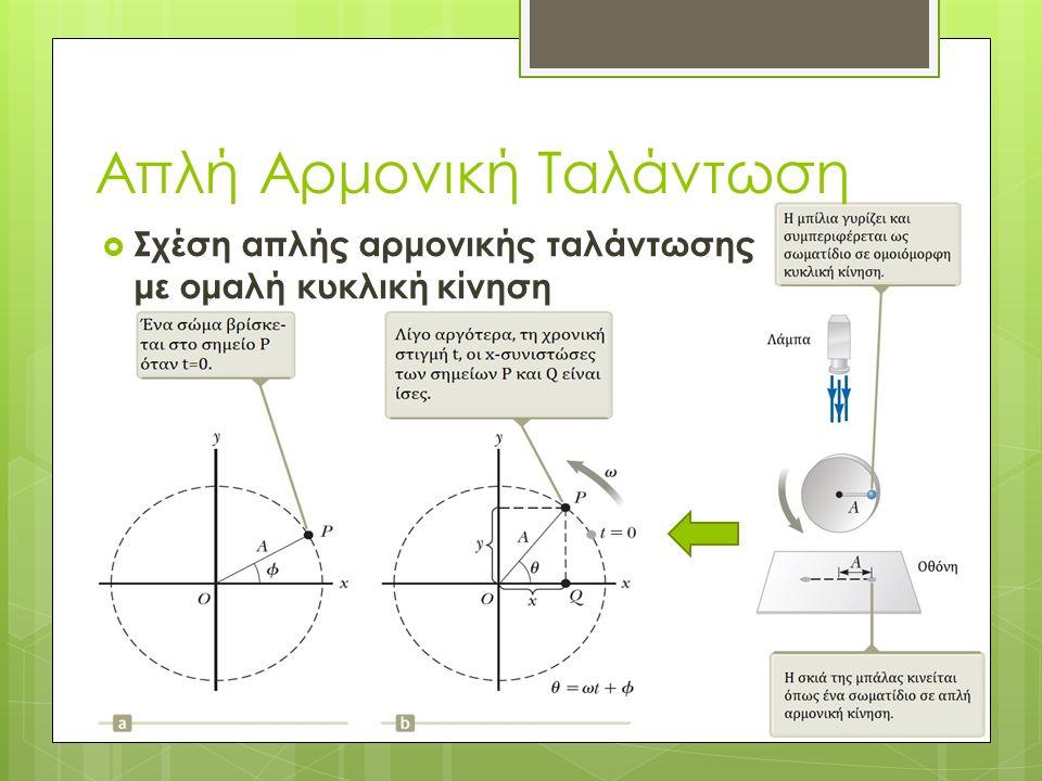 Απλή Αρμονική Ταλάντωση  Σχέση απλής αρμονικής ταλάντωσης με ομαλή κυκλική κίνηση