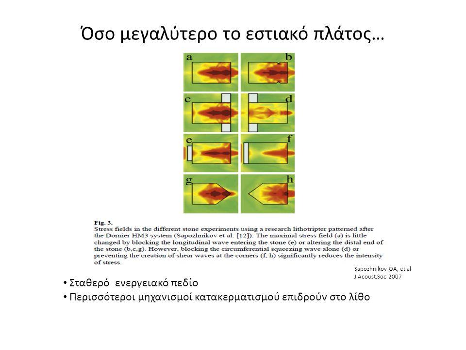Όσο μεγαλύτερο το εστιακό πλάτος… Σταθερό ενεργειακό πεδίο Περισσότεροι μηχανισμοί κατακερματισμού επιδρούν στο λίθο Sapozhnikov OA, et al J.Acoust.Soc 2007