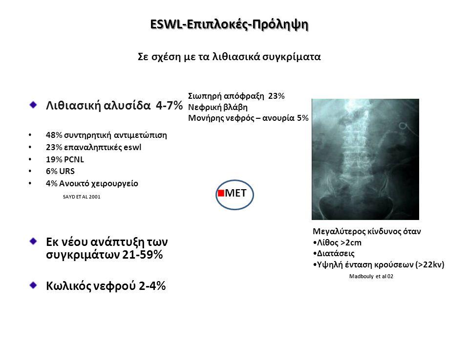 ESWL-Επιπλοκές-Πρόληψη ESWL-Επιπλοκές-Πρόληψη Σε σχέση με τα λιθιασικά συγκρίματα Λιθιασική αλυσίδα 4-7% 48% συντηρητική αντιμετώπιση 23% επαναληπτικές eswl 19% PCNL 6% URS 4% Ανοικτό χειρουργείο SAYD ET AL 2001 Εκ νέου ανάπτυξη των συγκριμάτων 21-59% Κωλικός νεφρού 2-4% Μεγαλύτερος κίνδυνος όταν Λίθος >2cm Διατάσεις Υψηλή ένταση κρούσεων (>22kv) Madbouly et al 02 Σιωπηρή απόφραξη 23% Νεφρική βλάβη Μονήρης νεφρός – ανουρία 5% MET