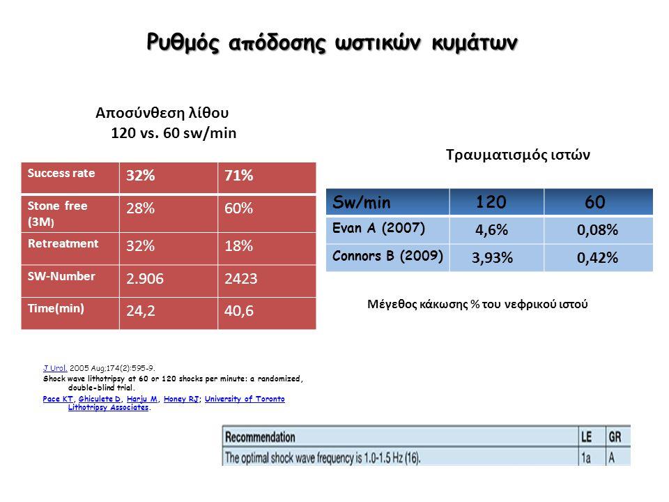 Ρυθμός απόδοσης ωστικών κυμάτων J Urol.J Urol. 2005 Aug;174(2):595-9.