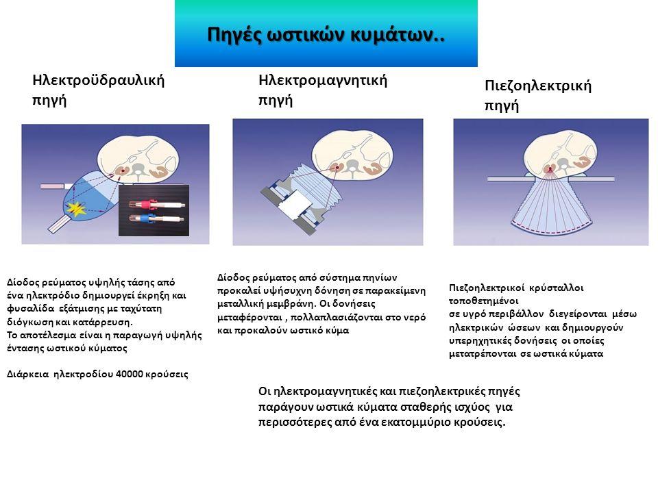 Πηγές ωστικών κυμάτων..