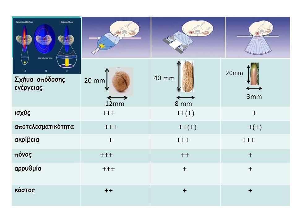 Σχήμα απόδοσης ενέργειας ισχύς +++ ++(+) + αποτελεσματικότητα +++ ++(+) +(+) ακρίβεια + +++ πόνος ++ + αρρυθμία +++ + + κόστος ++ + + 20 mm 12mm 40 mm 8 mm 20mm 3mm