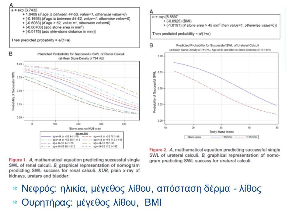  Νεφρός: ηλικία, μέγεθος λίθου, απόσταση δέρμα - λίθος  Ουρητήρας: μέγεθος λίθου, BMI