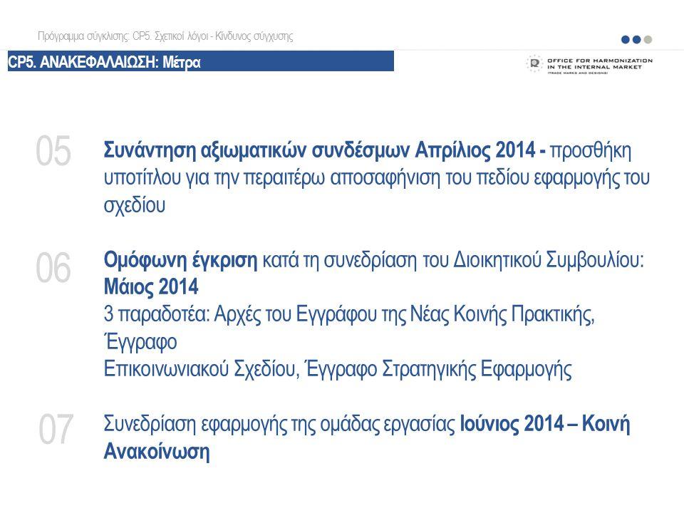 Συνάντηση αξιωματικών συνδέσμων Απρίλιος 2014 - προσθήκη υποτίτλου για την περαιτέρω αποσαφήνιση του πεδίου εφαρμογής του σχεδίου Ομόφωνη έγκριση κατά τη συνεδρίαση του Διοικητικού Συμβουλίου: Μάιος 2014 3 παραδοτέα: Αρχές του Εγγράφου της Νέας Κοινής Πρακτικής, Έγγραφο Επικοινωνιακού Σχεδίου, Έγγραφο Στρατηγικής Εφαρμογής Συνεδρίαση εφαρμογής της ομάδας εργασίας Ιούνιος 2014 – Κοινή Ανακοίνωση 05 06 07 Πρόγραμμα σύγκλισης: CP5.