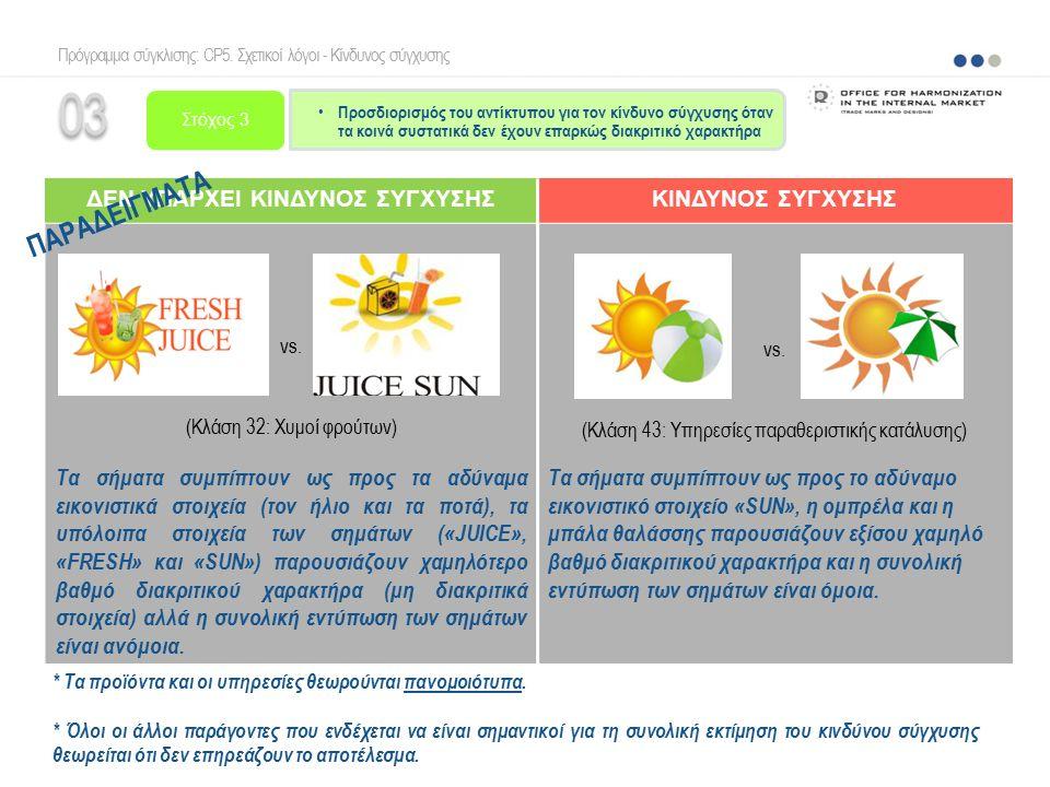 03 ΔΕΝ ΥΠΑΡΧΕΙ ΚΙΝΔΥΝΟΣ ΣΥΓΧΥΣΗΣΚΙΝΔΥΝΟΣ ΣΥΓΧΥΣΗΣ vs. (Κλάση 32: Χυμοί φρούτων) Τα σήματα συμπίπτουν ως προς τα αδύναμα εικονιστικά στοιχεία (τον ήλιο