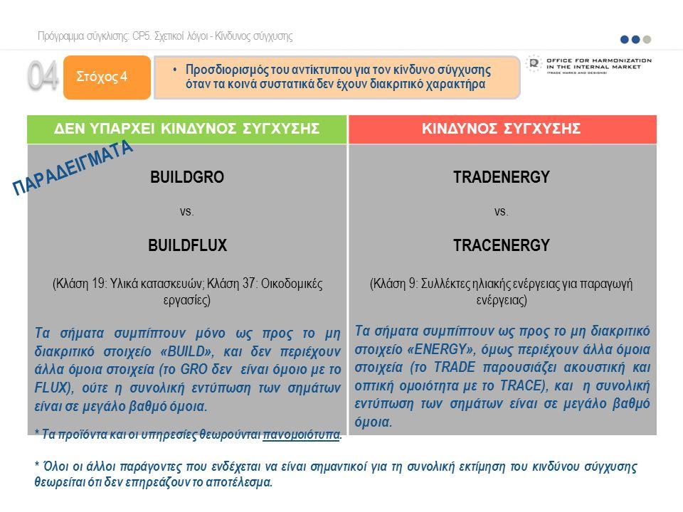 ΔΕΝ ΥΠΑΡΧΕΙ ΚΙΝΔΥΝΟΣ ΣΥΓΧΥΣΗΣΚΙΝΔΥΝΟΣ ΣΥΓΧΥΣΗΣ BUILDGRO vs. BUILDFLUX (Κλάση 19: Υλικά κατασκευών; Κλάση 37: Οικοδομικές εργασίες) Τα σήματα συμπίπτου