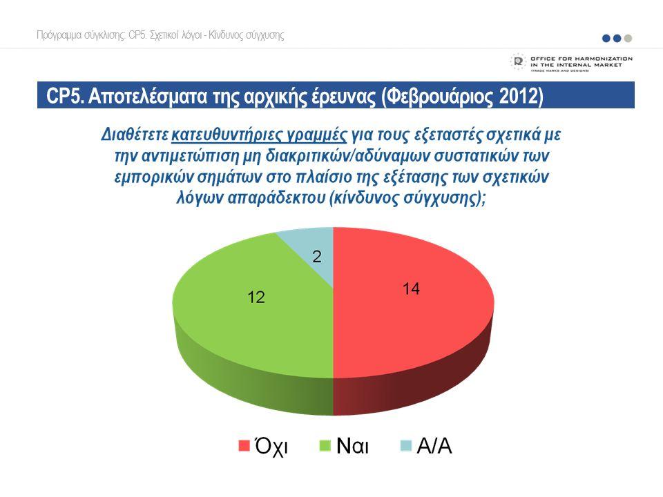 CP5. Αποτελέσματα της αρχικής έρευνας (Φεβρουάριος 2012) Πρόγραμμα σύγκλισης: CP5.