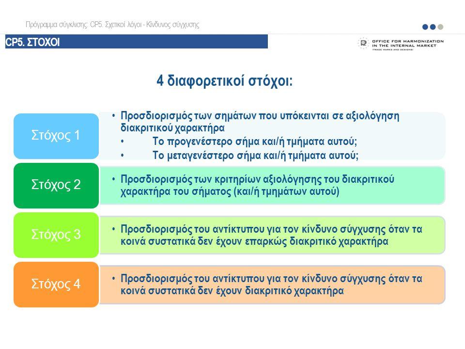 4 διαφορετικοί στόχοι: Πρόγραμμα σύγκλισης: CP5. Σχετικοί λόγοι - Κίνδυνος σύγχυσης Προσδιορισμός των σημάτων που υπόκεινται σε αξιολόγηση διακριτικού