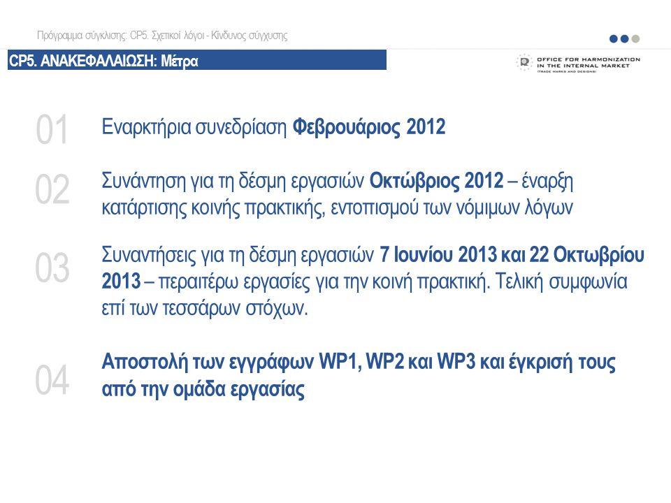 Εναρκτήρια συνεδρίαση Φεβρουάριος 2012 Συνάντηση για τη δέσμη εργασιών Οκτώβριος 2012 – έναρξη κατάρτισης κοινής πρακτικής, εντοπισμού των νόμιμων λόγ