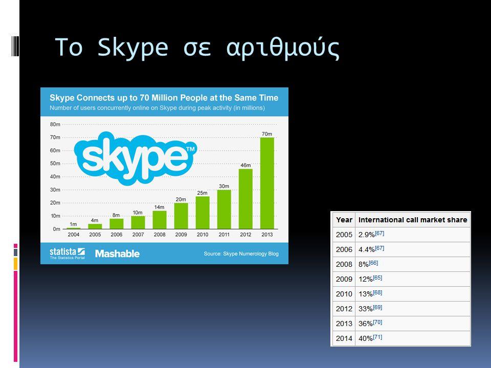 Το Skype σε αριθμούς