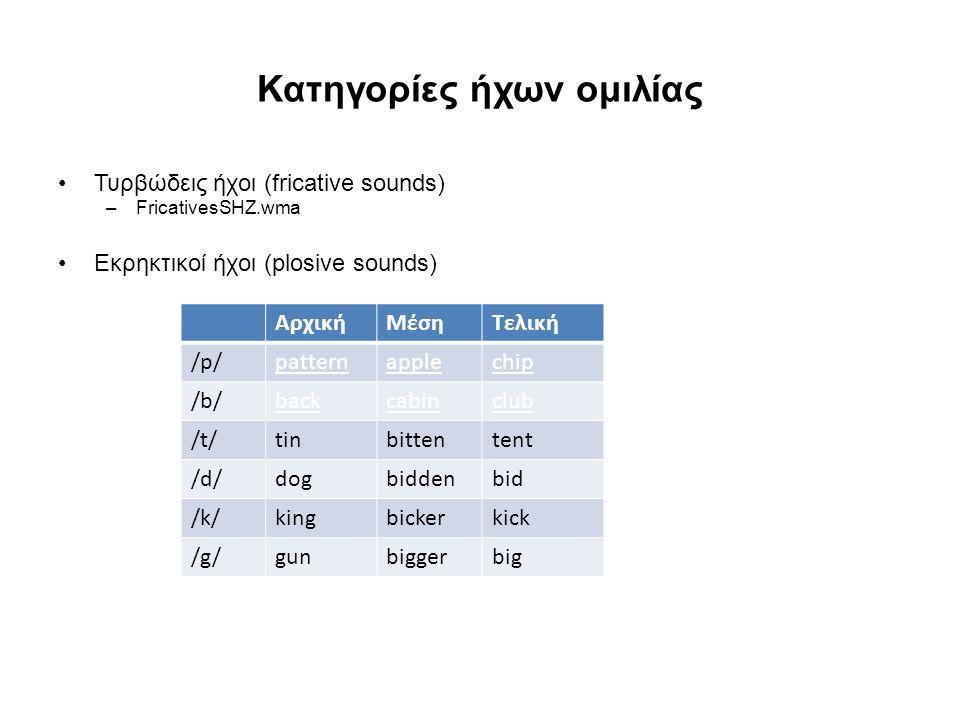 Κατηγορίες ήχων ομιλίας Τυρβώδεις ήχοι (fricative sounds) –FricativesSHZ.wma Εκρηκτικοί ήχοι (plosive sounds) ΑρχικήΜέσηΤελική /p/patternapplechip /b/backcabinclub /t/tinbittentent /d/dogbiddenbid /k/kingbickerkick /g/gunbiggerbig
