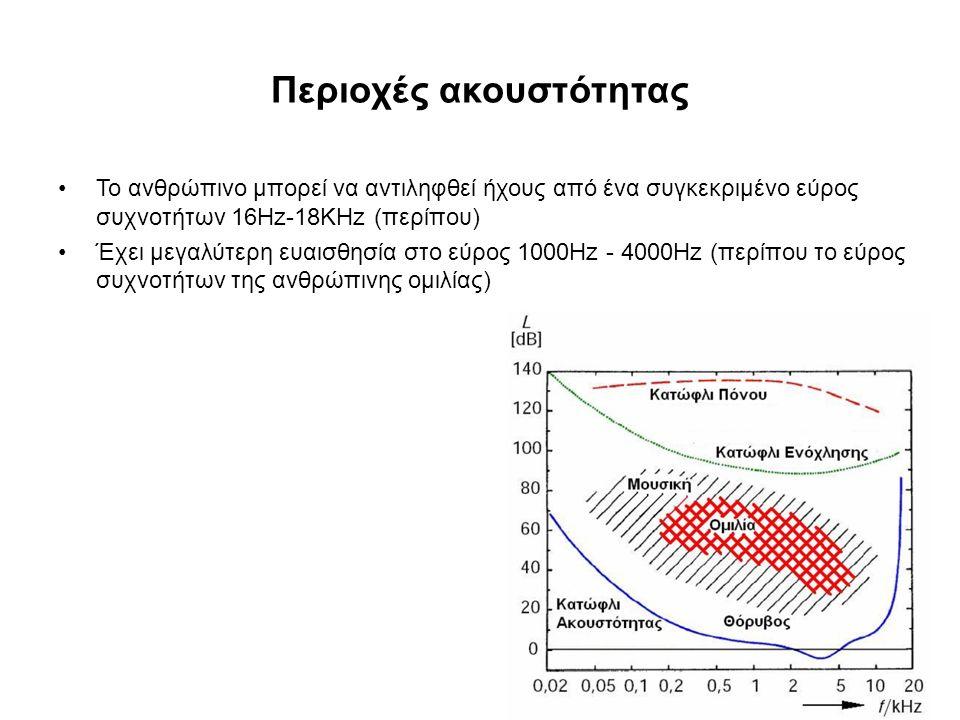 Περιοχές ακουστότητας Το ανθρώπινο μπορεί να αντιληφθεί ήχους από ένα συγκεκριμένο εύρος συχνοτήτων 16Hz-18KHz (περίπου) Έχει μεγαλύτερη ευαισθησία στο εύρος 1000Ηz - 4000Hz (περίπου το εύρος συχνοτήτων της ανθρώπινης ομιλίας)