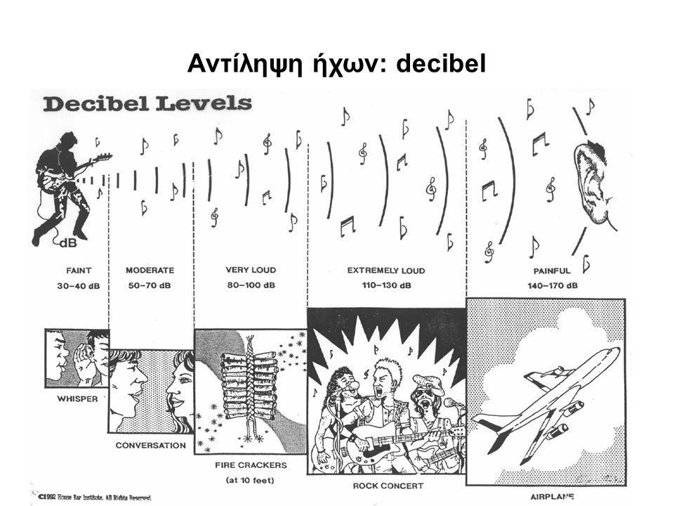 Αντίληψη ήχων: decibel