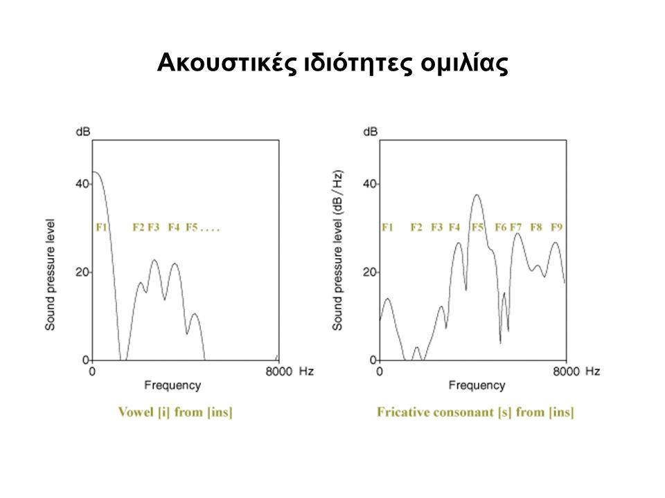 Ακουστικές ιδιότητες ομιλίας