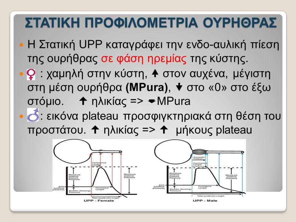 ΣΤΑΤΙΚΗ ΠΡΟΦΙΛΟΜΕΤΡΙΑ ΟΥΡΗΘΡΑΣ Η Στατική UPP καταγράφει την ενδο-αυλική πίεση της ουρήθρας σε φάση ηρεμίας της κύστης.