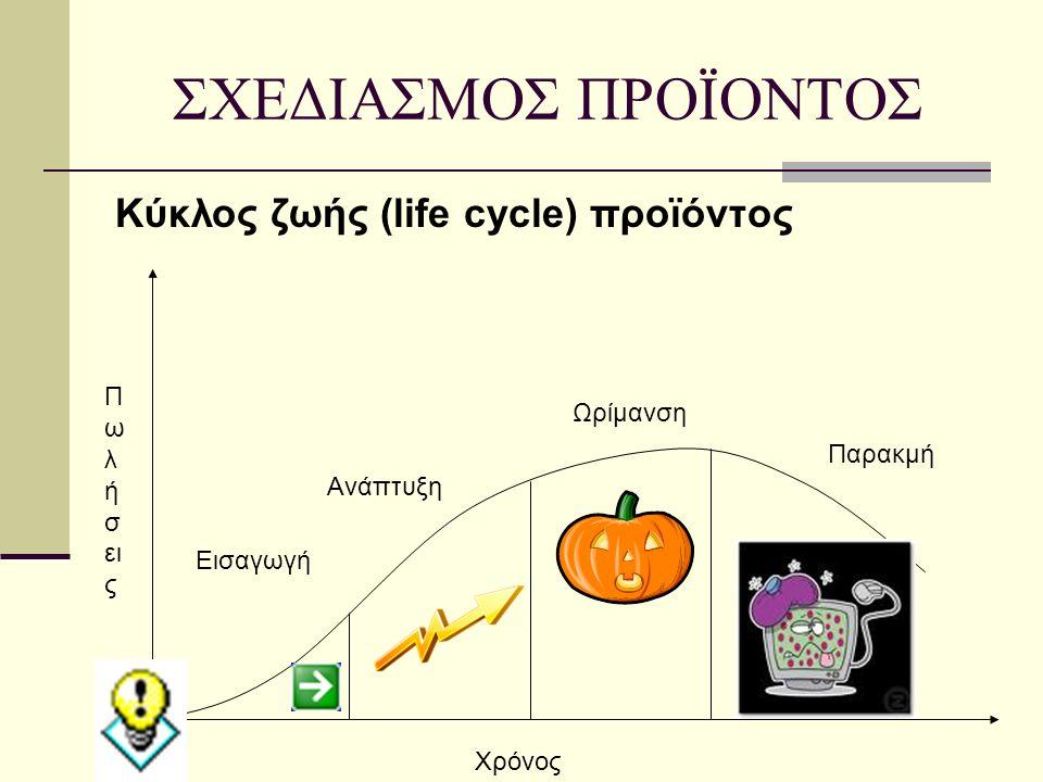 Κύκλος ζωής (life cycle) προϊόντος Π ω λ ή σ ει ς Χρόνος Εισαγωγή Ανάπτυξη Ωρίμανση Παρακμή