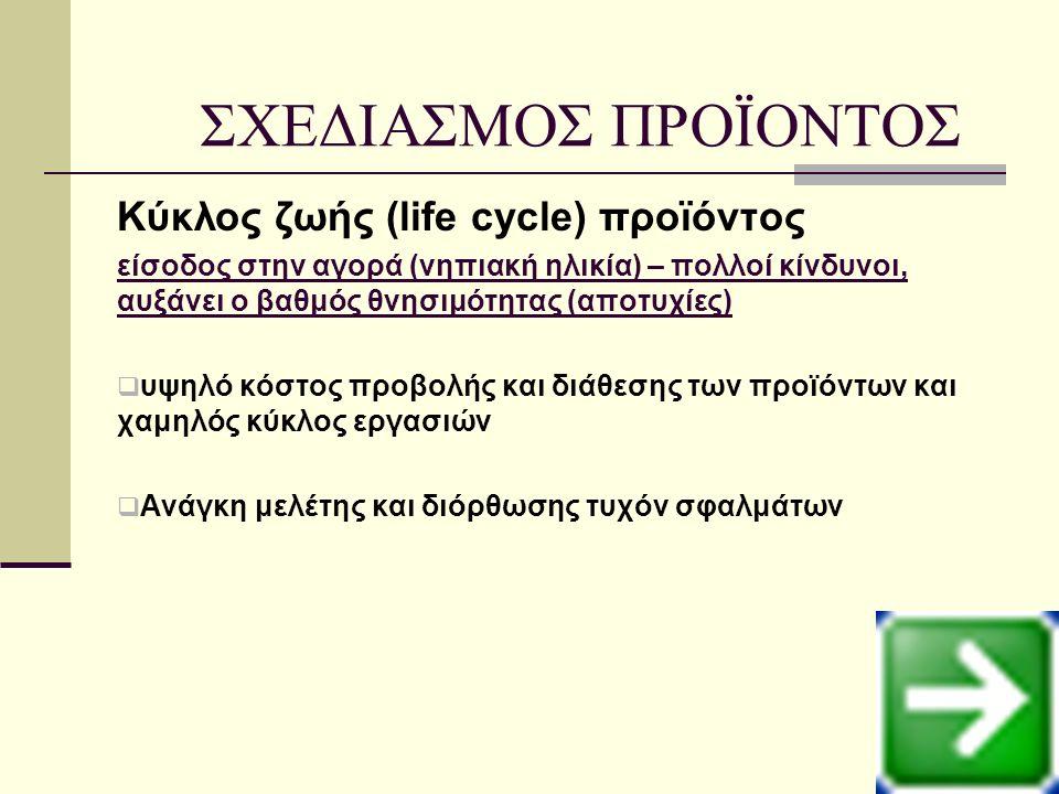 Κύκλος ζωής (life cycle) προϊόντος είσοδος στην αγορά (νηπιακή ηλικία) – πολλοί κίνδυνοι, αυξάνει ο βαθμός θνησιμότητας (αποτυχίες)  υψηλό κόστος προβολής και διάθεσης των προϊόντων και χαμηλός κύκλος εργασιών  Ανάγκη μελέτης και διόρθωσης τυχόν σφαλμάτων ΣΧΕΔΙΑΣΜΟΣ ΠΡΟΪΟΝΤΟΣ