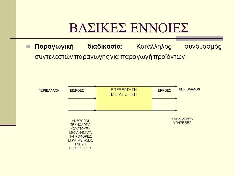 Παραγωγική διαδικασία: Κατάλληλος συνδυασμός συντελεστών παραγωγής για παραγωγή προϊόντων.